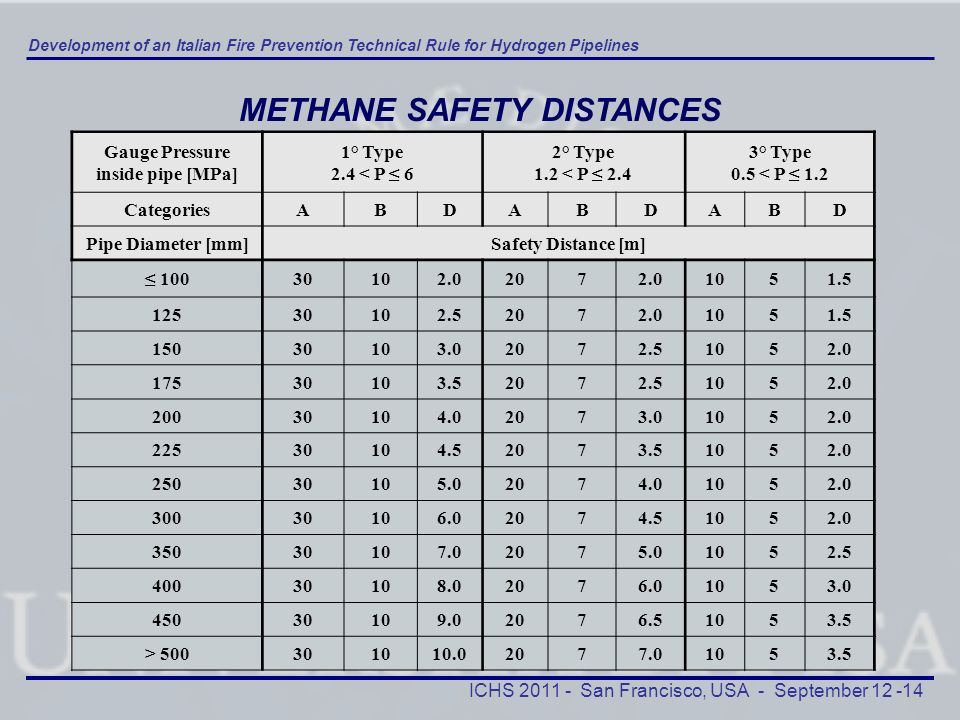 METHANE SAFETY DISTANCES Gauge Pressure inside pipe [MPa]